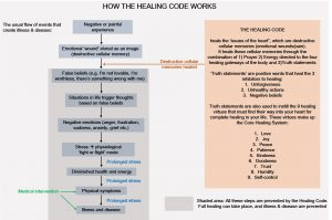 The Healing Code: How to Reclaim Your Health & Well-Being in Three