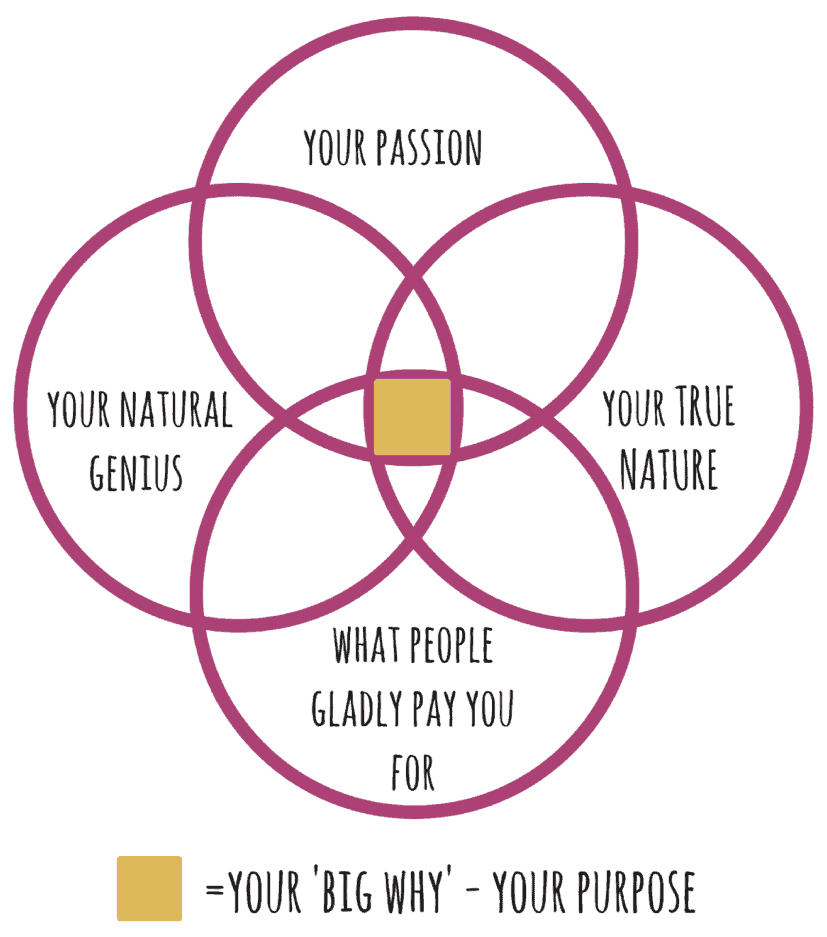 Your big why - or purpose - is the path or vocation that allows you to fully express your true nature, your natural genius and your passion.