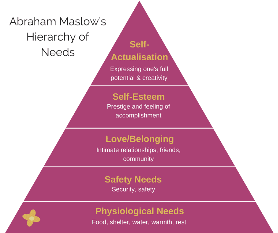 The Purpose Economy is emerging thanks to our collective evolution up the Abraham Maslow Hierarchy of Human Needs