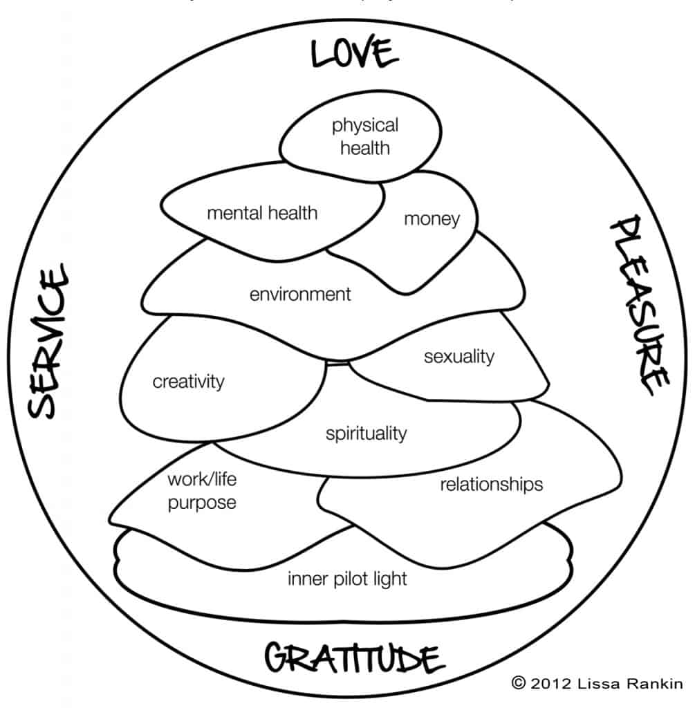 Lissa Rankin's Whole Health Cairn - the building blocks of a happy, fulfilled and inspired life