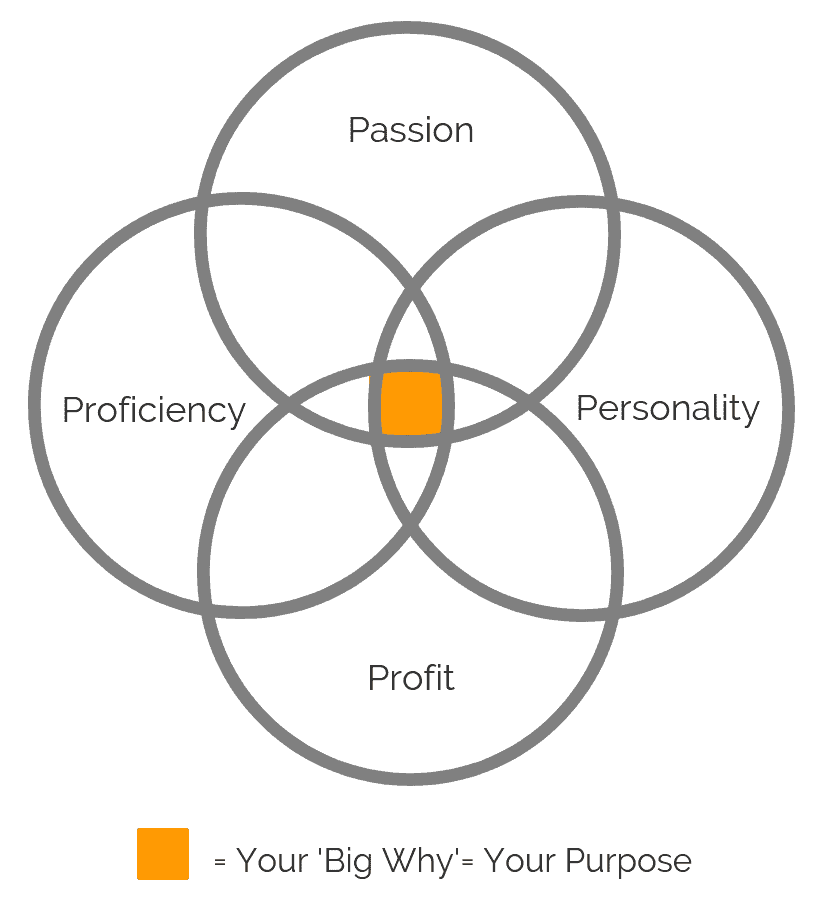 How to find your purpose #bigwhy