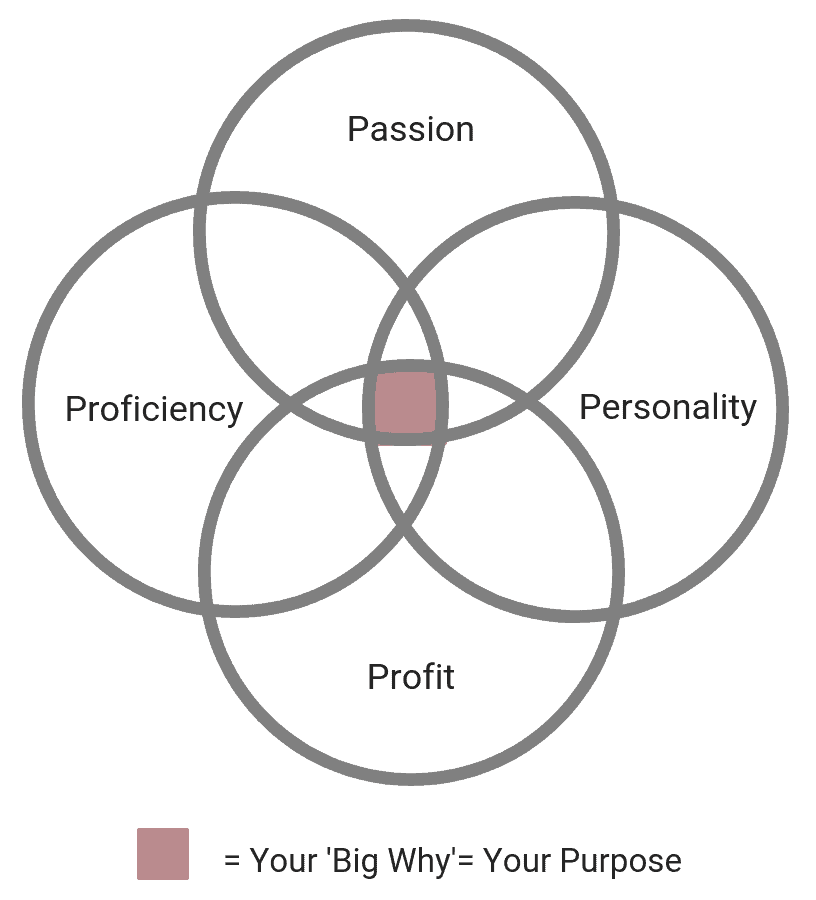 Discover your BIG WHY by uncovering each of the four pieces to your 'purpose puzzle'. #careers #careerpaths #whattodo #careerpathsforwomen #careerideas #purpose #careerchange #careerplanning #bestcareeradvice #inspiration #motivation #dreambelieveachieve #strengths #strengthsanalysis #personalgrowth #professionaldevelopment #purpose #findyourpurpose