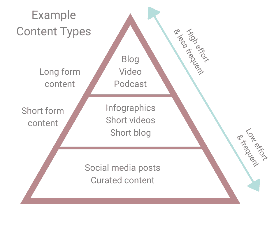 Types of content - content marketing