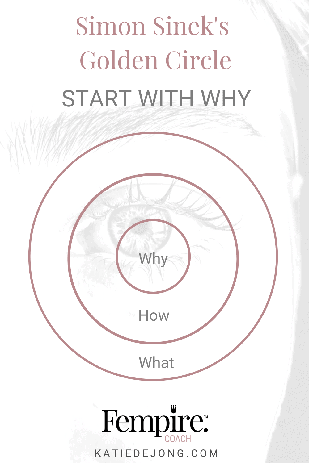 Simon Sinek's Golden Circle describes how the words 'why', 'how', and 'what' correspond to the different layers of the human brain, and why it's only the word 'why' that drives decisions and behaviours. Read on to discover how. #fempire #fempirecoach #womeninbusiness #ladyboss #womeninbusiness #womensupportingwomen #marketing #marketingstrategy #smallbusiness #successmindset #entrepreneur #success #businessgrowth