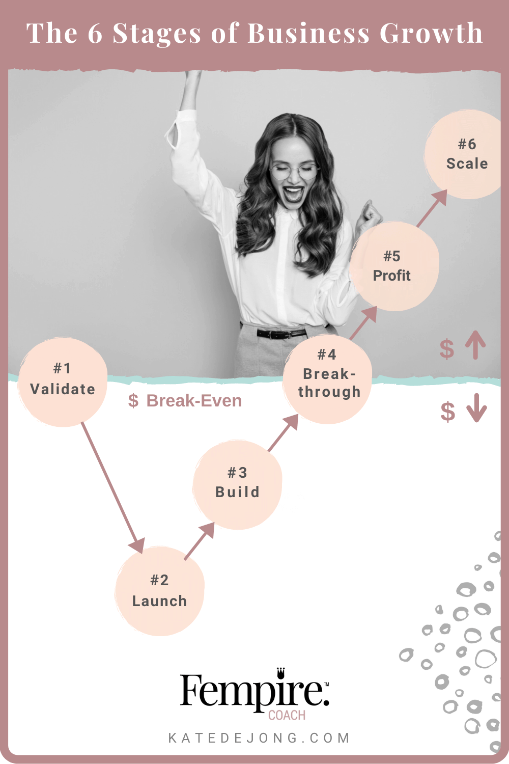 Have you been stuck in the break-even phase for too long in your business and you finally want to break through to profit and growth? Read on to discover how! #fempire #smallbusiness #businesscoach #businesscoachforwomen #entrepreneur #businessgrowth #growthstrategies